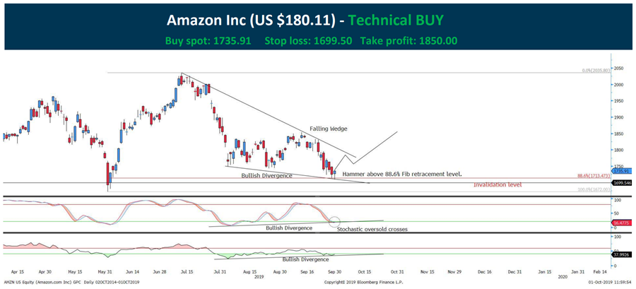 Amazon stock chart-NASDAQ AMZN