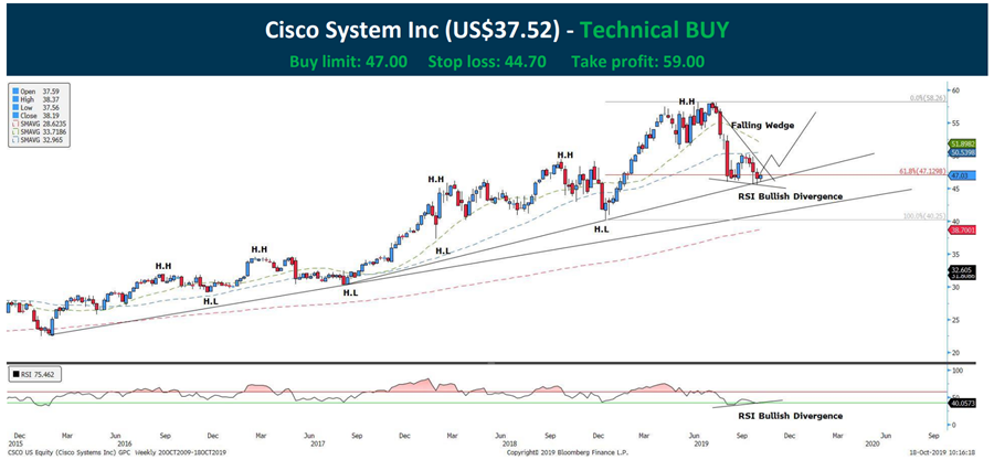 Cisco system stock chart