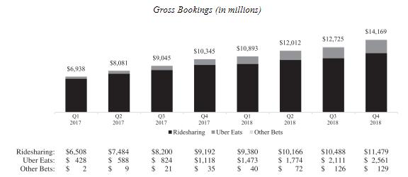 uber stock market