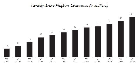 Uber stock ipo - monthly active platform consurmers