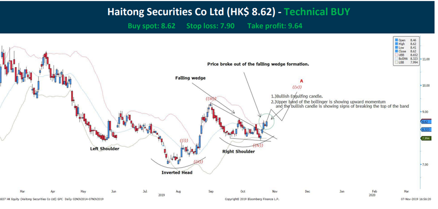 haitong securities share price