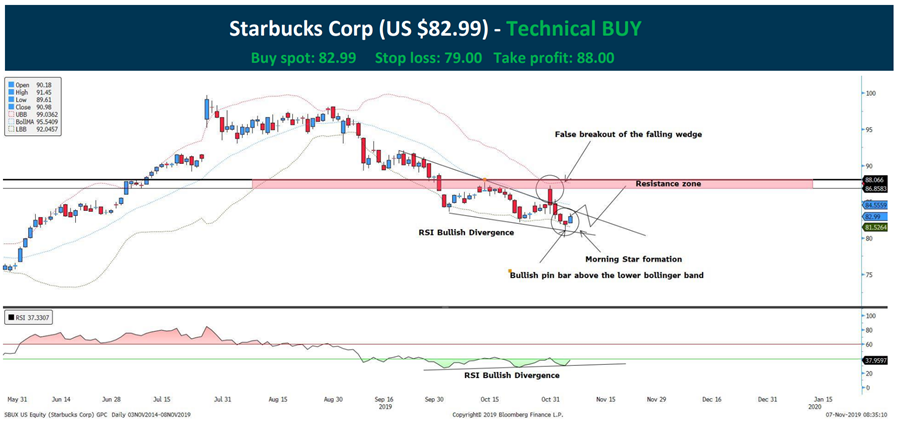 sbux share price
